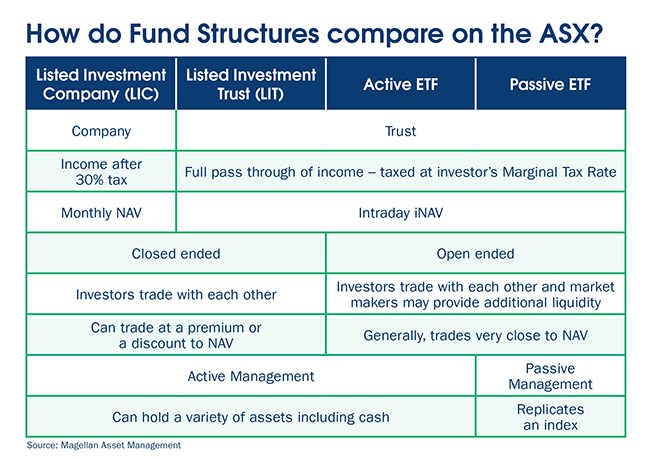 How do Fund Structures compare on the ASX table