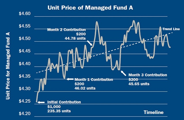 Ups and downs unit price of managed fund A timeline graph